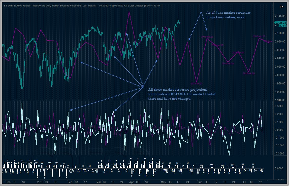 Market Structure Projection - A Historical and Longer-term View Forward
