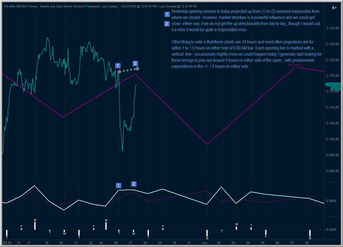 May 25, 2015 Daily and Weekly Market Structure Projections
