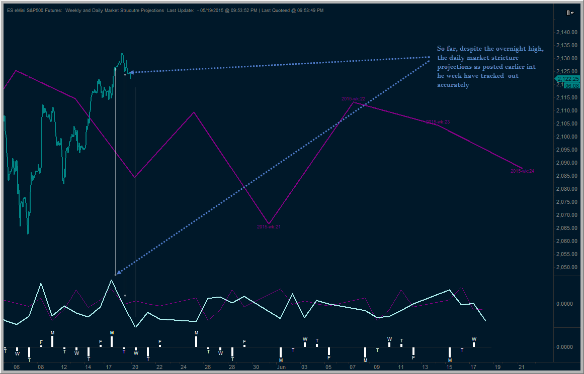 Daily and Weekly Market structure Projection