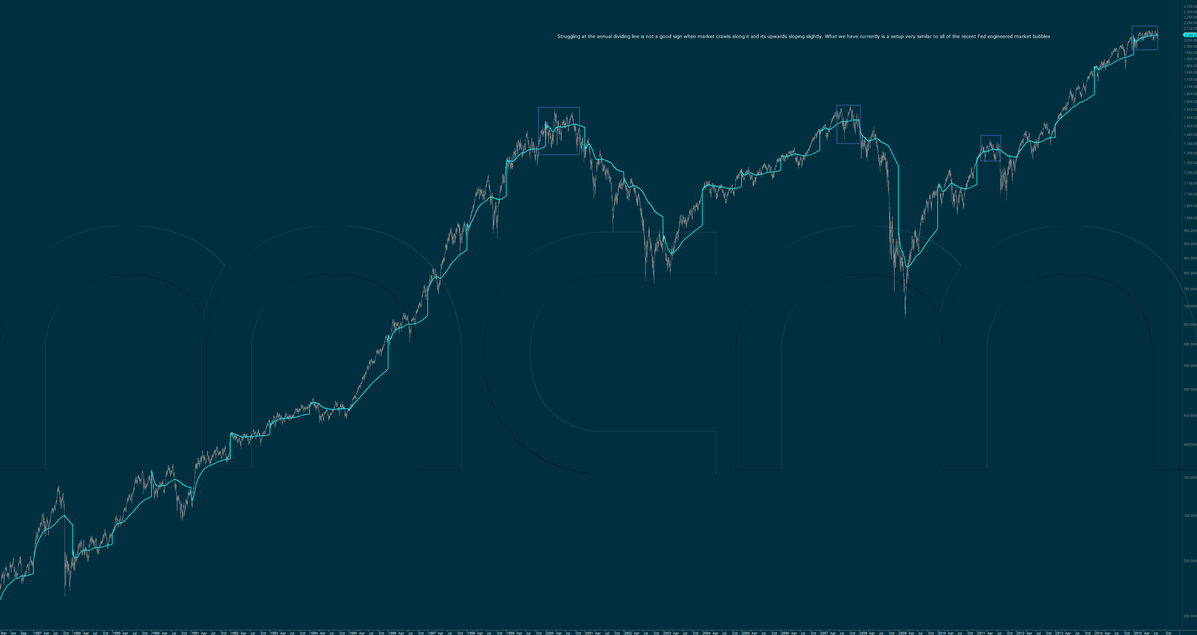 S&P500 Cash Index Annual Dividing Line
