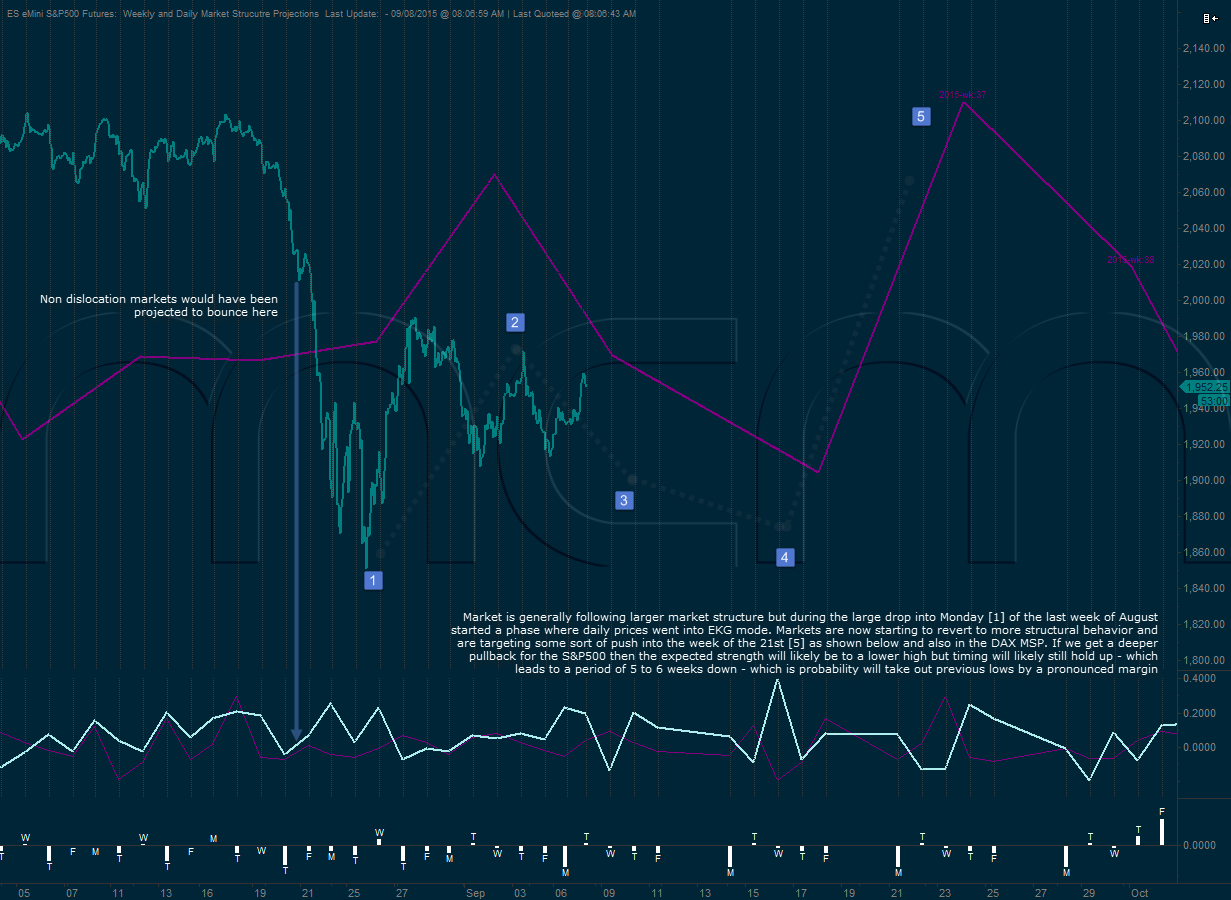 S&P500 Market Structure Projections