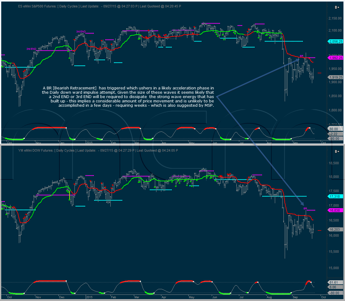 2015 Daily Impulse Cycles