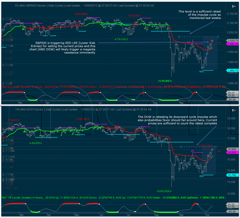 Cycle Impulse Retests - Daily