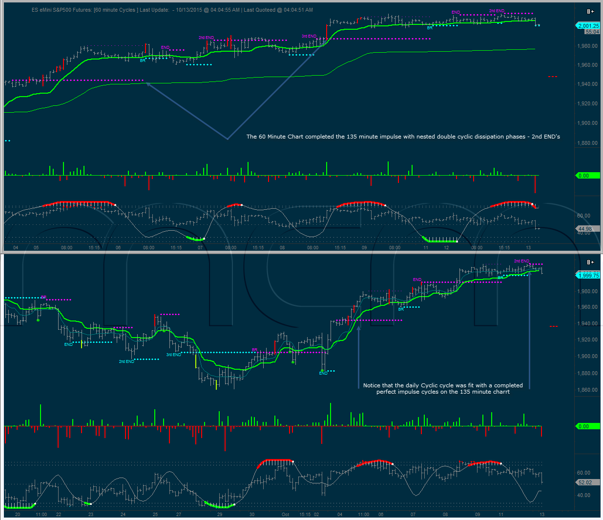 60 minute and 135 minute Cycle Charts