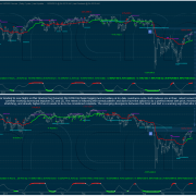 S&P and DOW Currently Working Bear Impulses are being retests.