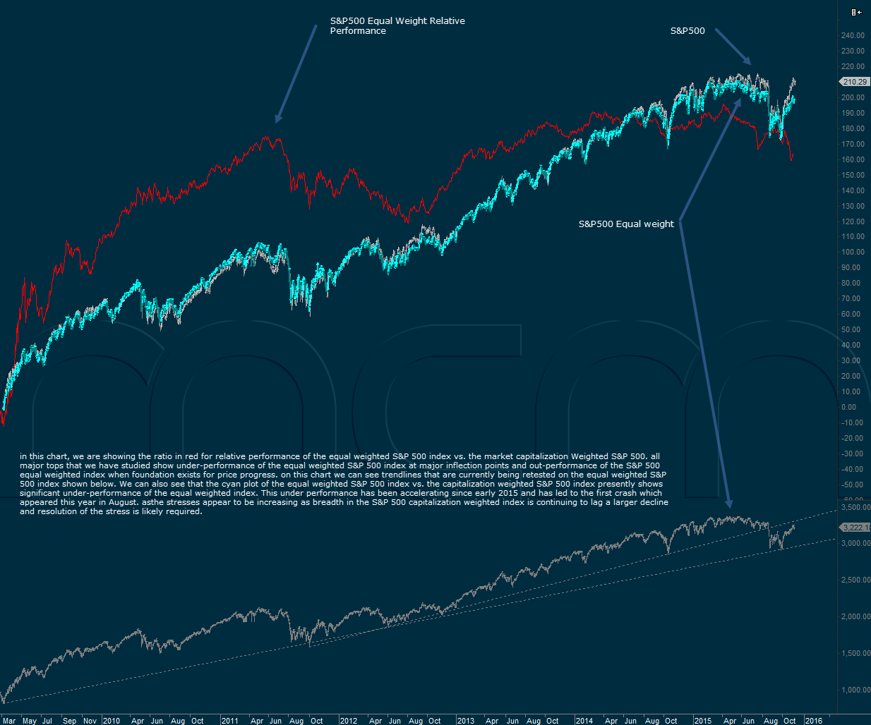 S&P 500 Index - equal weight vs. capitalization weight performance