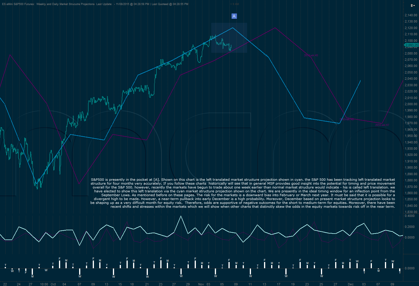 S&P 500 market structure projection