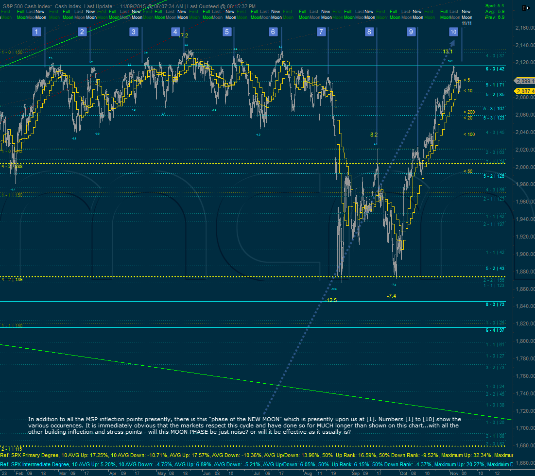 S&P 500 cash support and resistance levels and moon phases