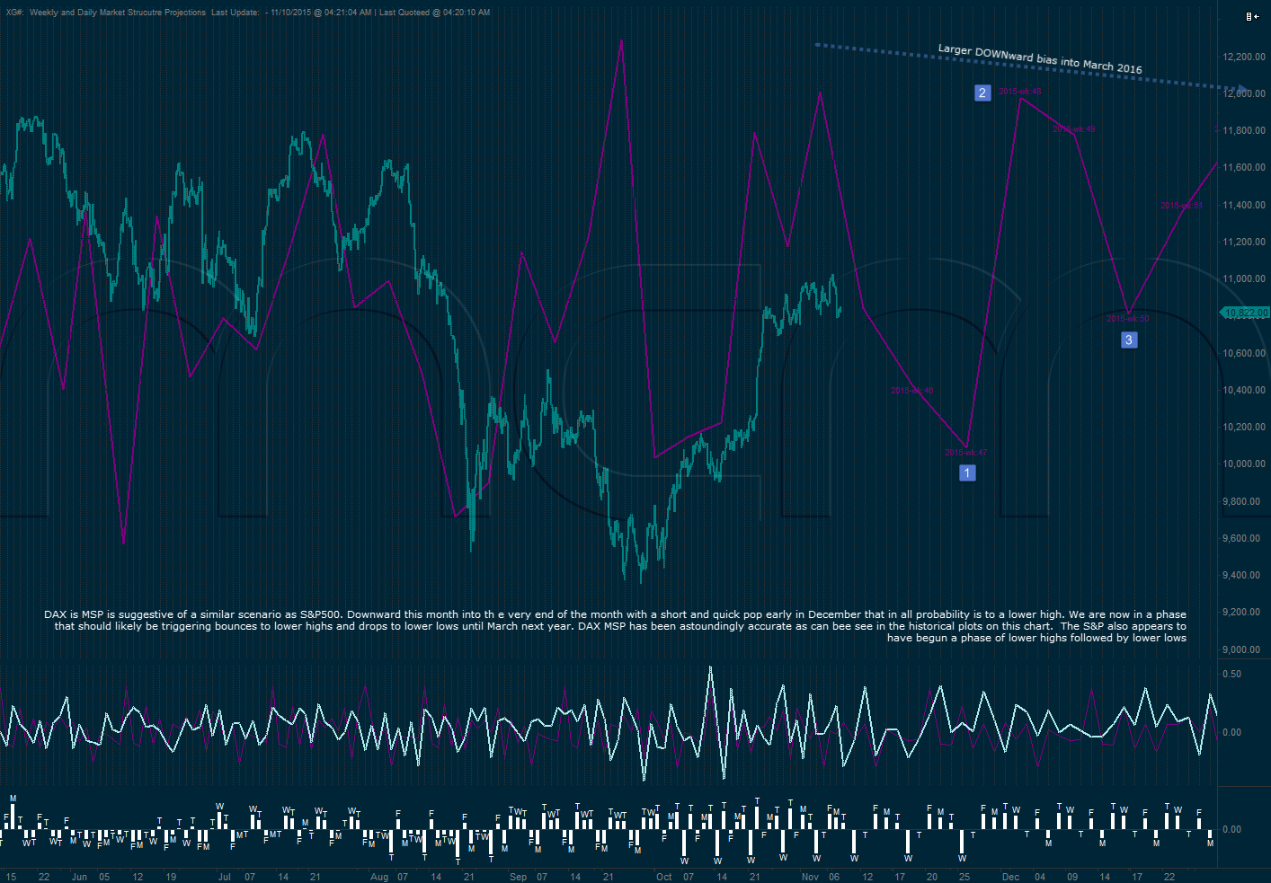 DAX Daily and Weekly Market Structure Projection