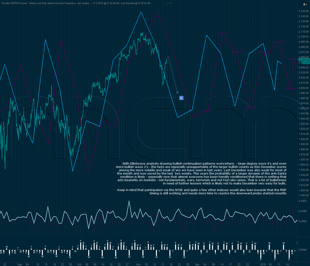 S&P500 Daily and Weekly Market Structure Projection