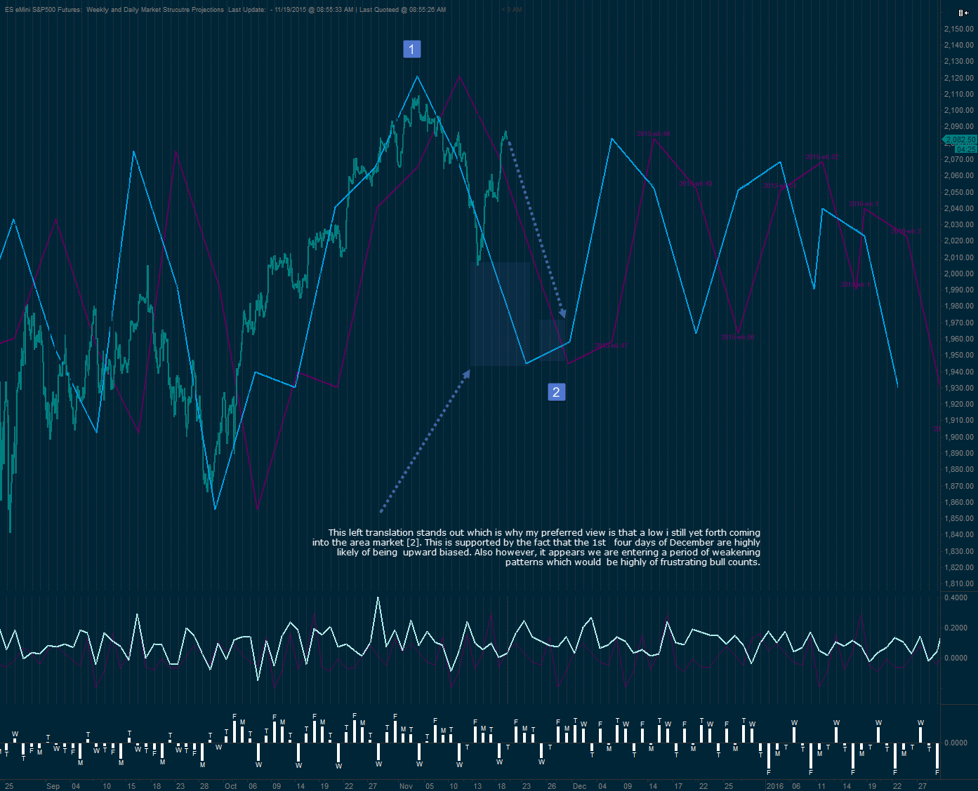 S&P500 Market Structure Projection