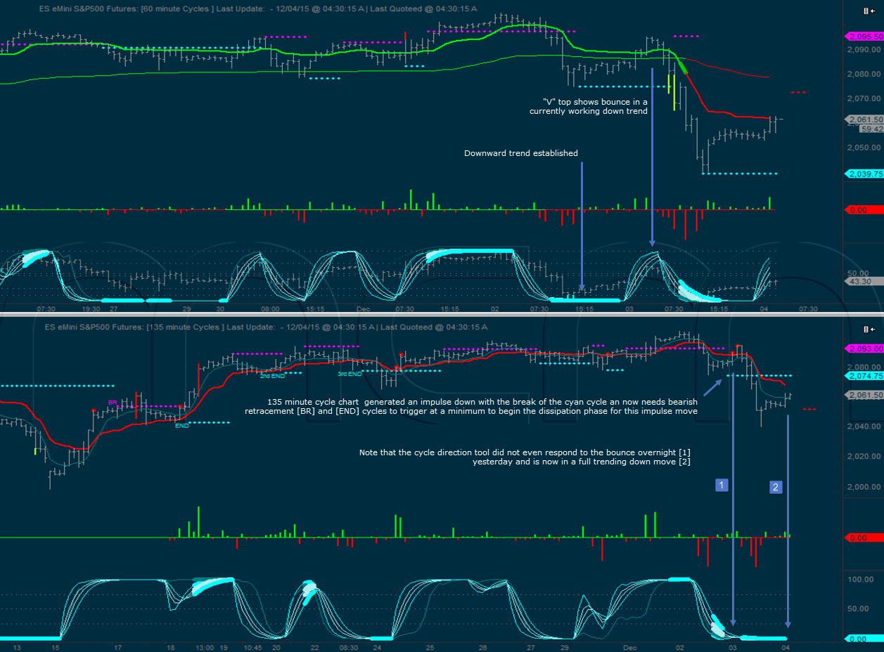 135 minute and 60 minute cycle charts