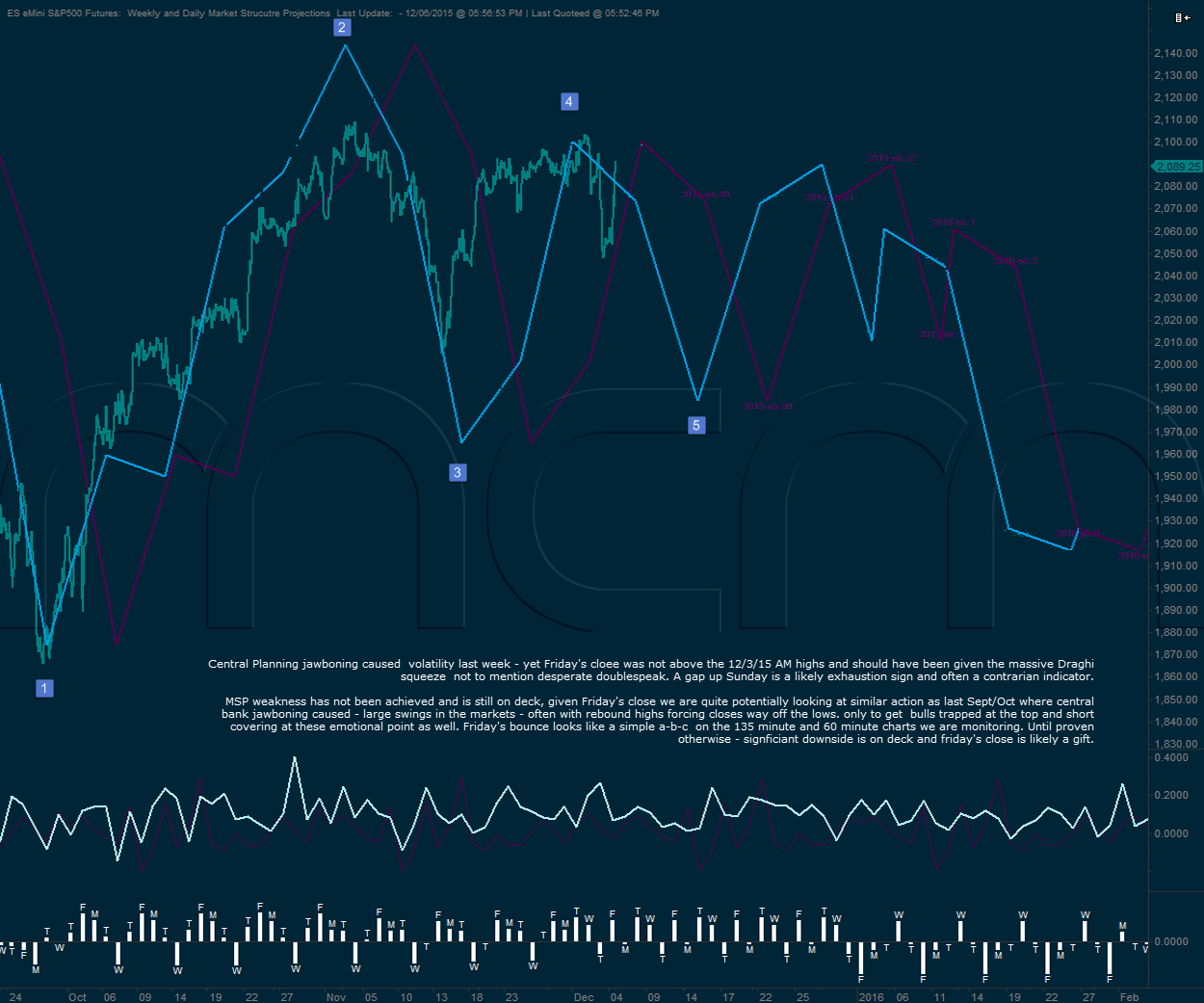 S&P500 Market Structure {Projection