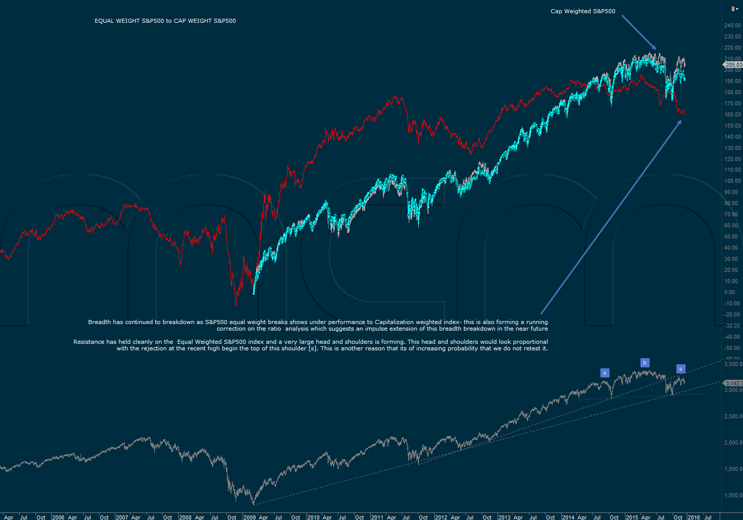 Equal-weight S&P500 Analysis Compared to Cap Weighted S&P500