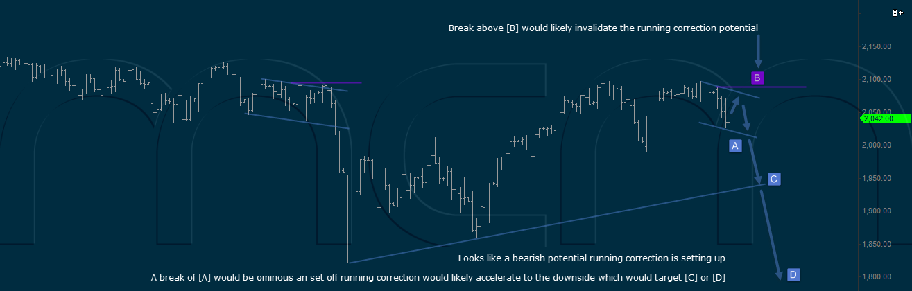S&P500 Potential Running Correction