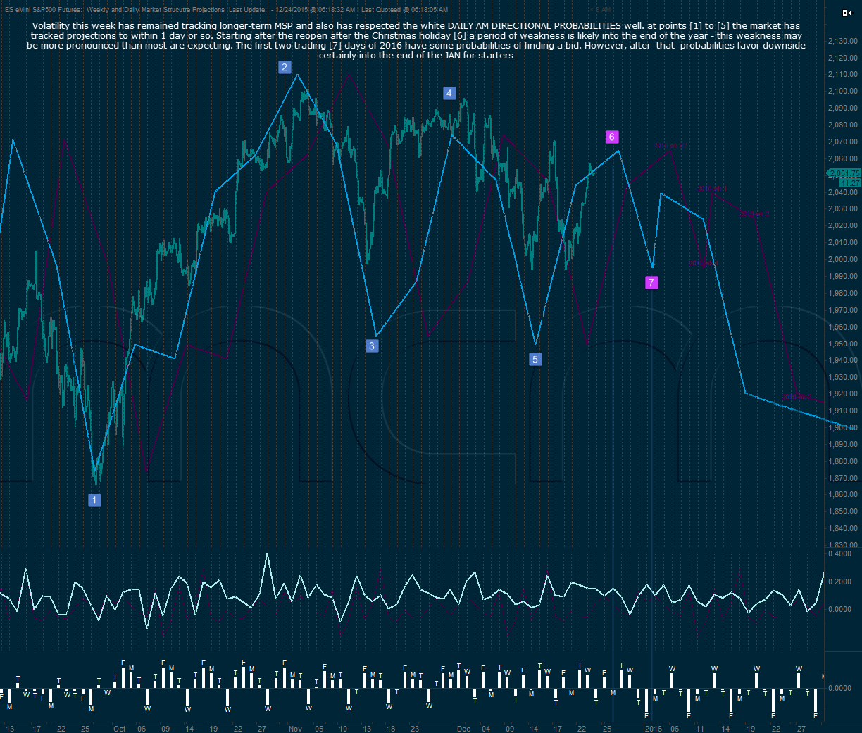 S&P500 Daily and Weekly Market Structure Projections