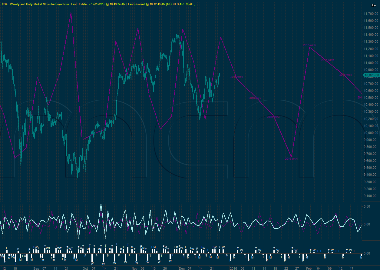 Daily/Weekly MSP German DAX