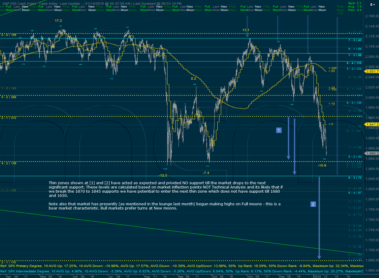 S&P500 Levels chart