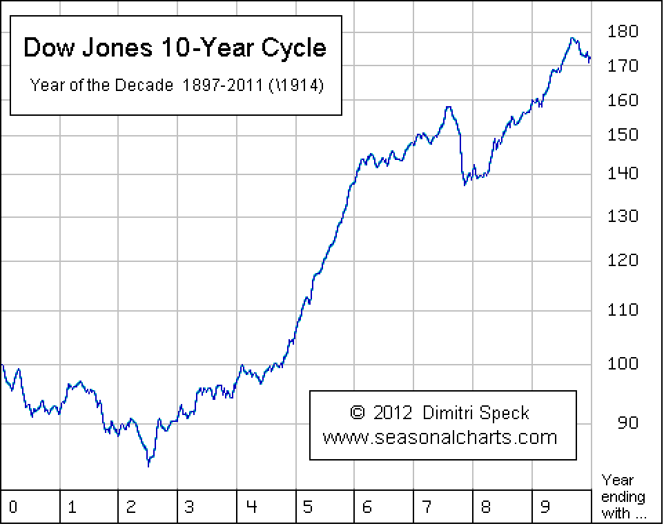 Decade Cycle Chart