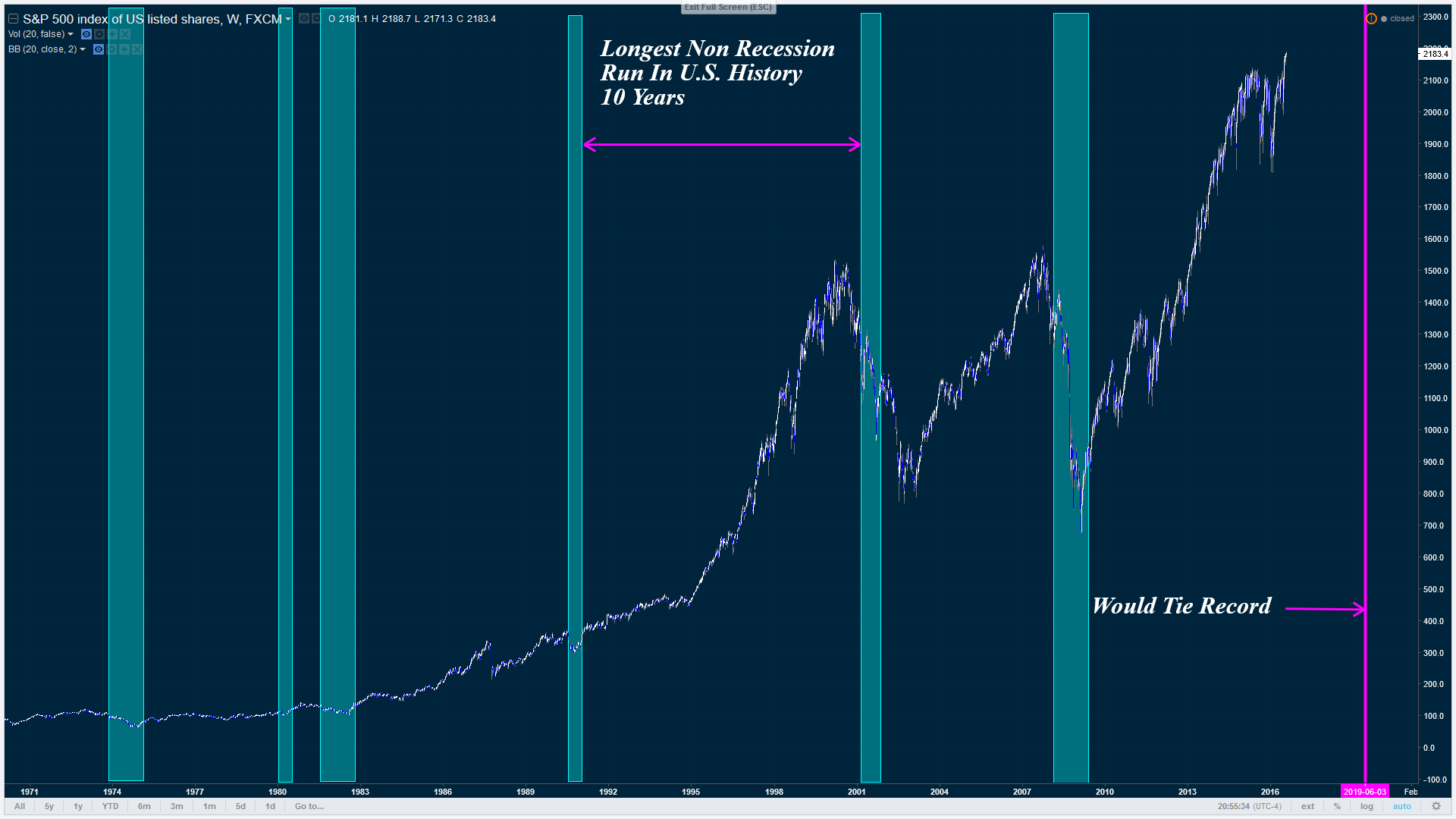 U.S. Recessions