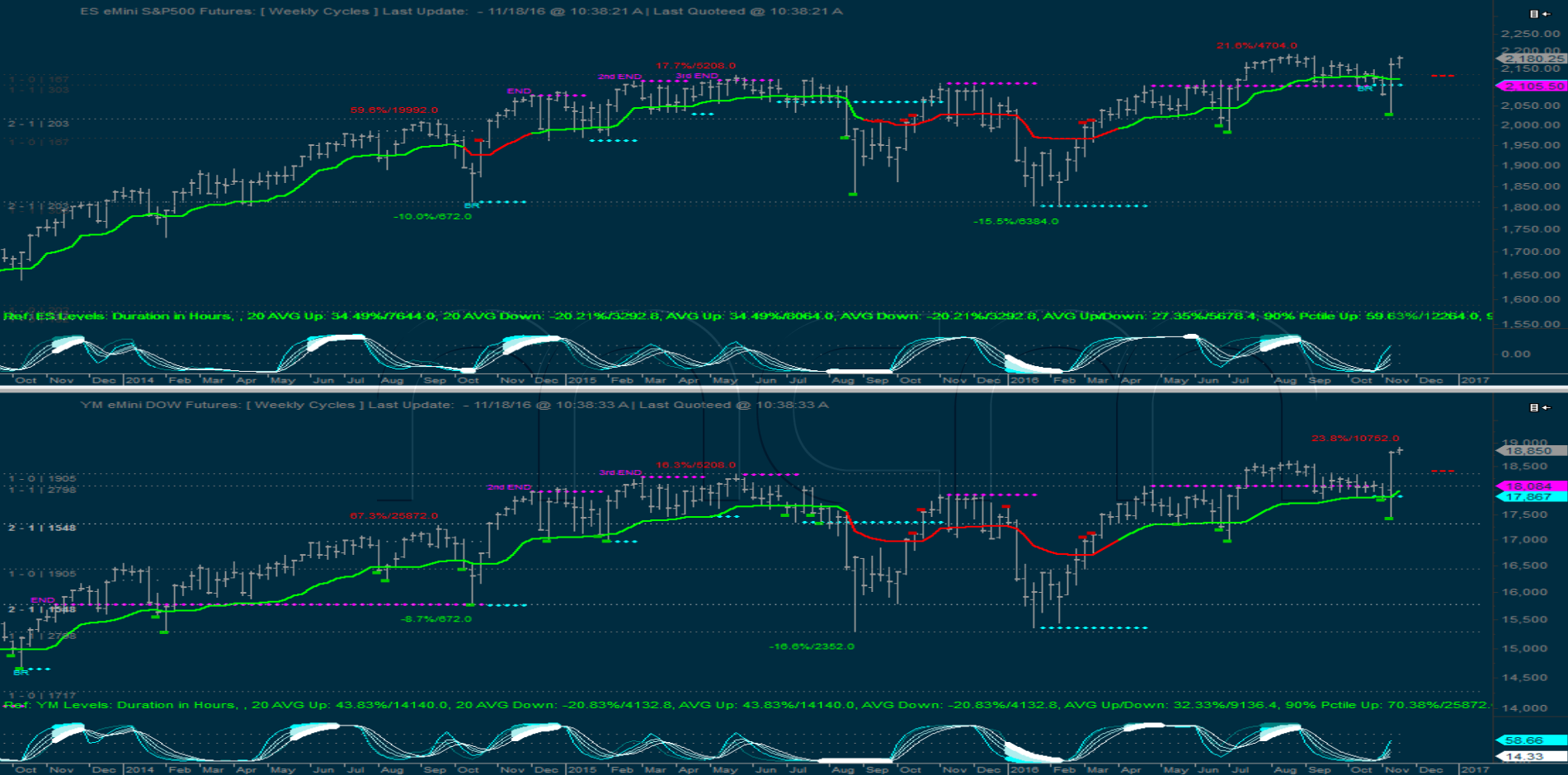 Weekly Cycles